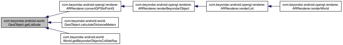 BeyondAR: com beyondar android world GeoObject Class Reference